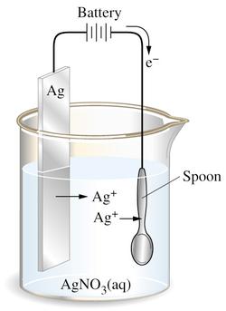 Zinc Electroplating Diagram define electroplating ...