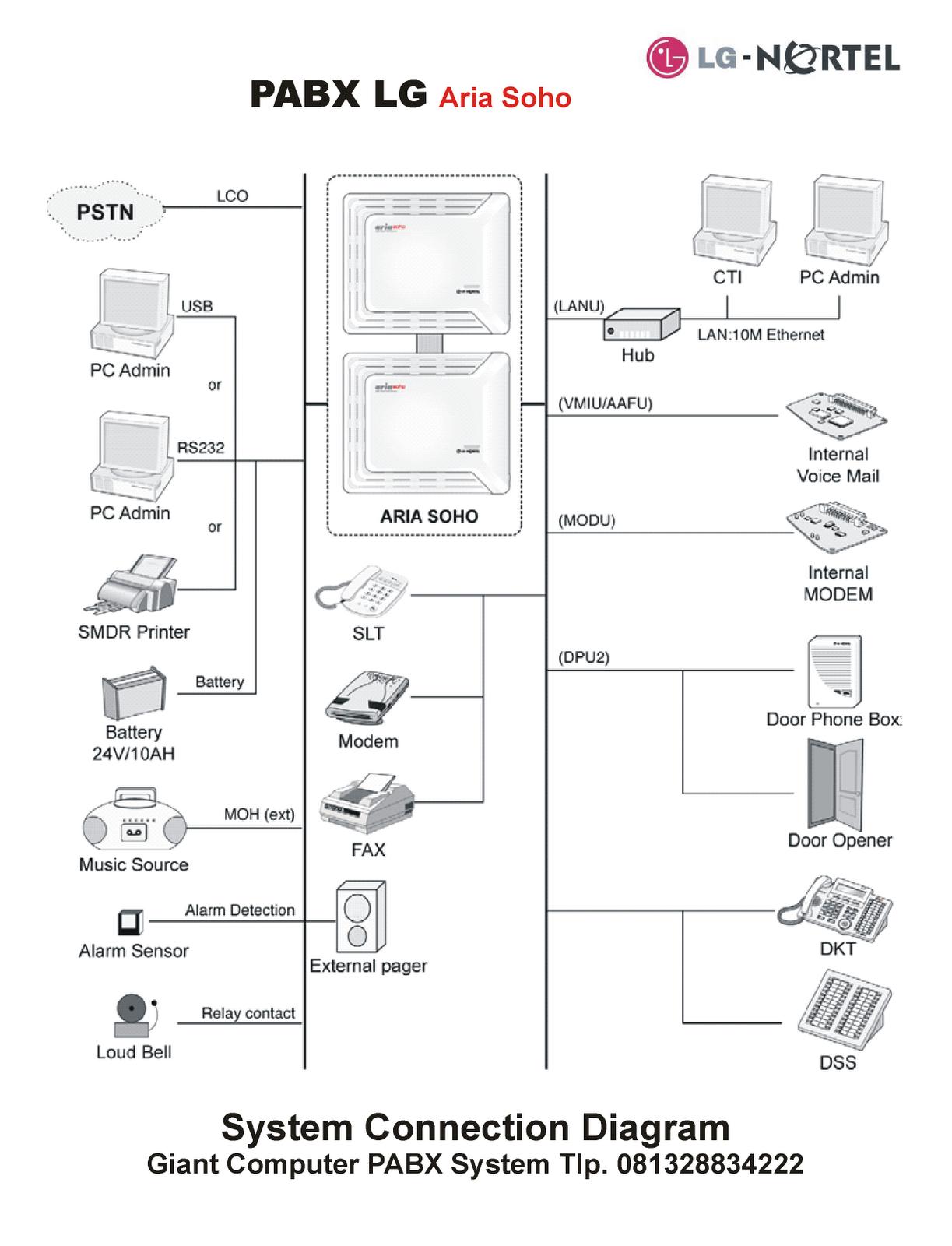 Pabx Lg Aria Soho  Diagram Instalasi Pabx Lg Aria Soho