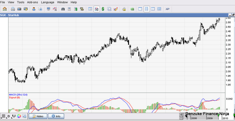 financial analysis starhub View pan ni lim's profile on linkedin  pan ni lim financial planning & analysis location singapore starhub september 2017 – present.