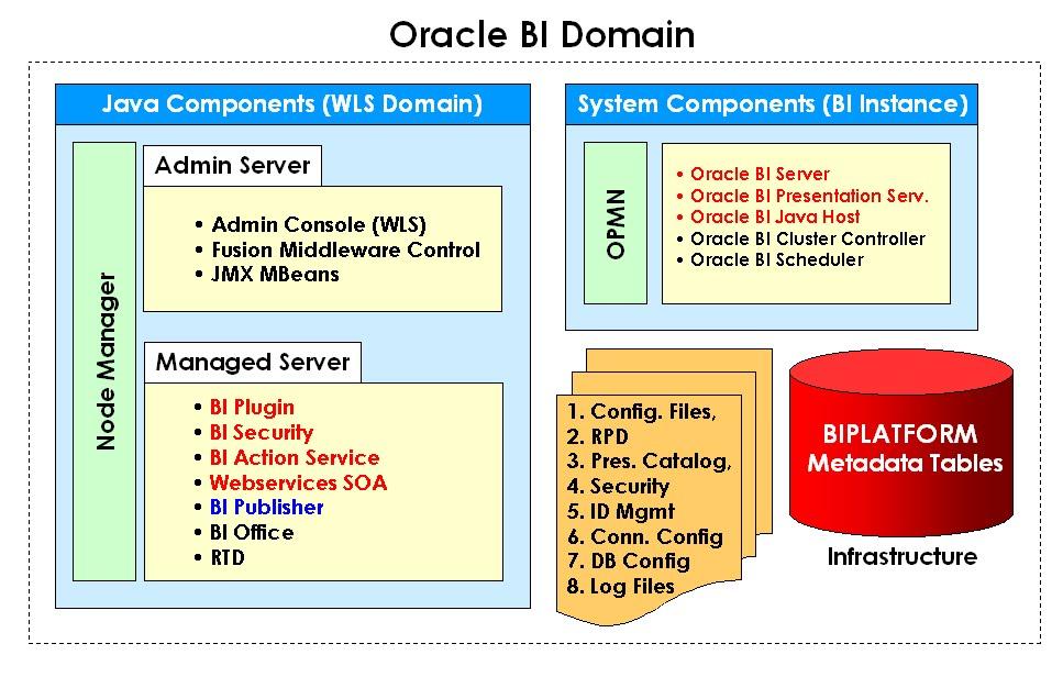 Oracle BI Blog - EPM, Business Intelligence, and OBIEE OBIEE 11g
