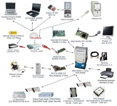 Operacion De Equipo De Computo