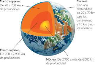 Resultado de imagen de interior de la tierra