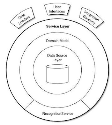 .NetTiers Architecture