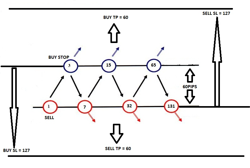 Hedge trading forex strategy