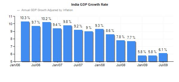 Top 10 Market Indicators of Economic Development