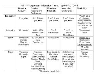 F.I.T.T - Lessons - Tes Teach