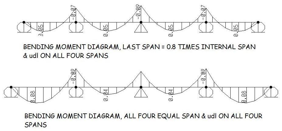 structural design continuous beam bridge span arrangement. Black Bedroom Furniture Sets. Home Design Ideas