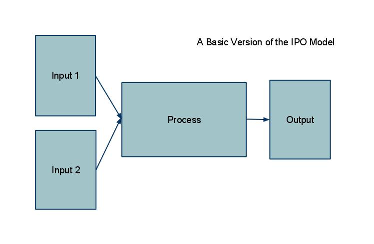 the visual manager input process output model