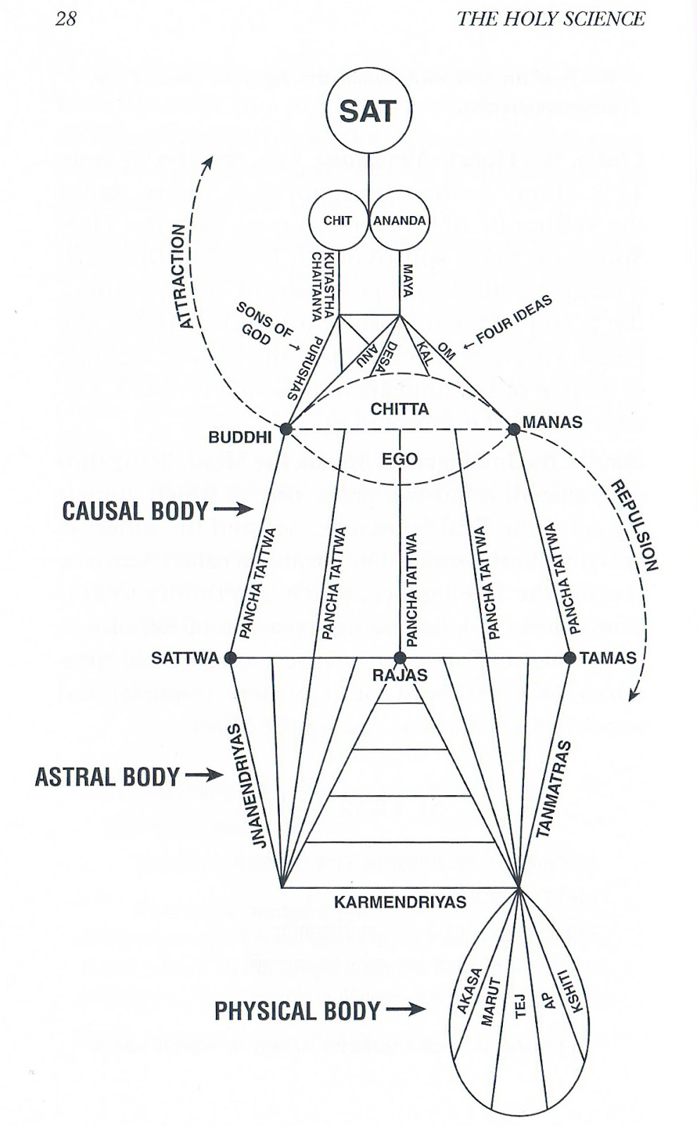 medium resolution of holy science diagrams wiring diagram library holy science diagrams
