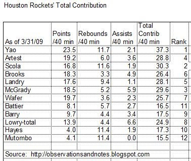 Houston Rockets Offensive Statistics Per Minute Table