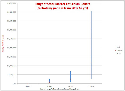 Chart of best & worst stock market (Dow Jones) 10-100 year dollar returns