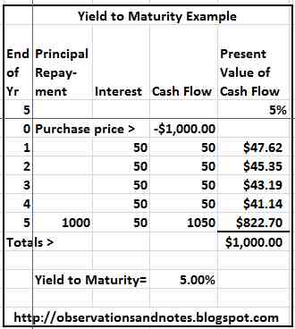 The yield to maturity on a bond is