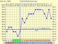 Image: Short Follicular phase reduces fertility