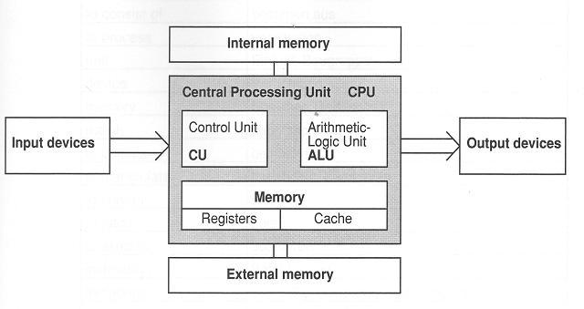 computer lesson in pgd se   cpu architecture