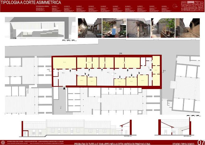 Analisi delle tipologie residenziali presenti nella città
