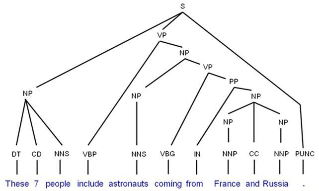 tree diagram in transformational grammar