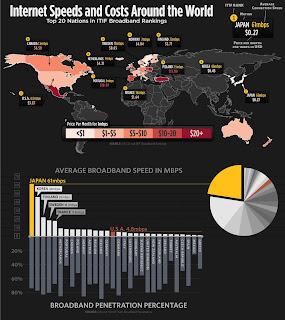 preço internet mundo