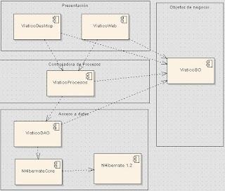 Arquitectura de sistemas inform ticos desarrollar en 3 for Arquitectura 3 capas
