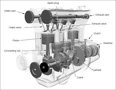 internal combustion engine (image ) overhead valve engine diagram double overhead cam engine diagram #5