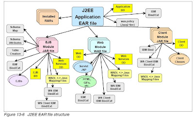 Nerdy Java: J2EE EAR File Structure