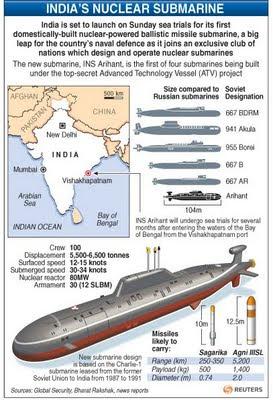 submarine matters india 39 s nuclear submarine status. Black Bedroom Furniture Sets. Home Design Ideas