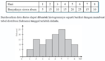Statistika contoh soal diagram histogram ccuart Image collections