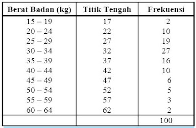 Penyajian Data: Diagram Lingkaran, Batang, Garis
