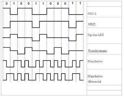 Señales binarias en línea