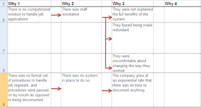 5-whys Analysis using an Excel Spreadsheet Table | Karn G. Bulsuk ...