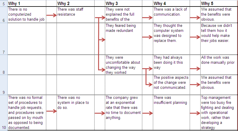 5-whys Analysis Using An Excel Spreadsheet Table