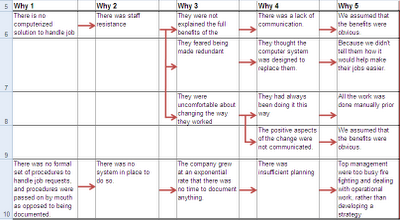 Worksheets 5 Whys Worksheet 5 whys analysis using an excel spreadsheet table karn g bulsuk at the final why you should be focusing on wrapping up your and identifying root causes of problem