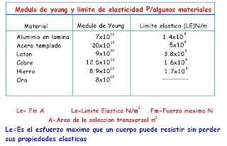 Candia Candia Modulo De Young