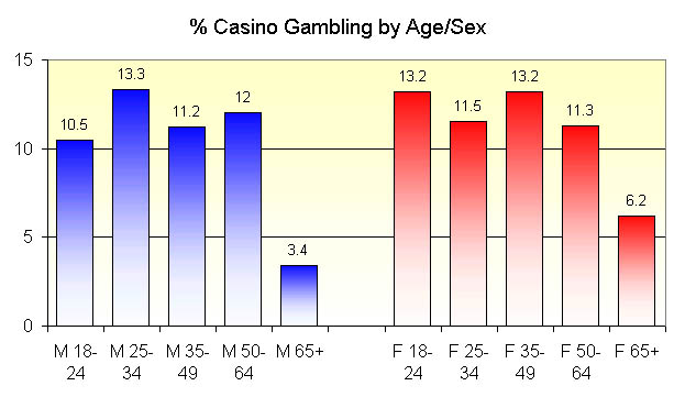state legal gambling ages