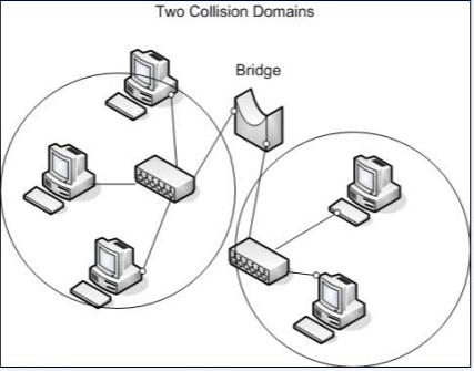 Computer Networks Repeters Hubs Bridge