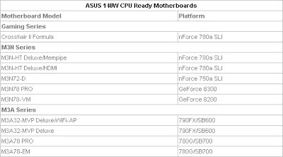 ASUS list of motherboards supporting 140W TDP