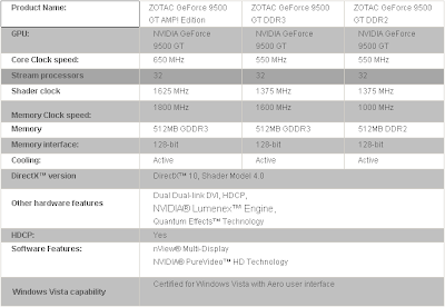 ZOTAC GeForce 9500 GT AMP! Edition, 9500 GT DDR3, 9500 GT DDR2 video cards specifications