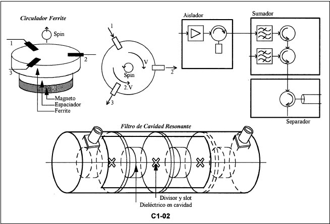 40 RF and Microwave Active Device Technologies