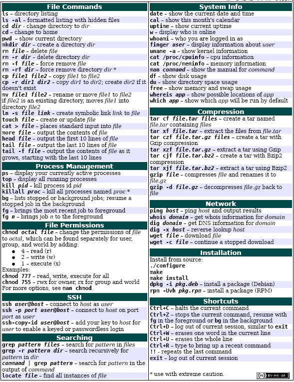 All Unix Commands Pdf