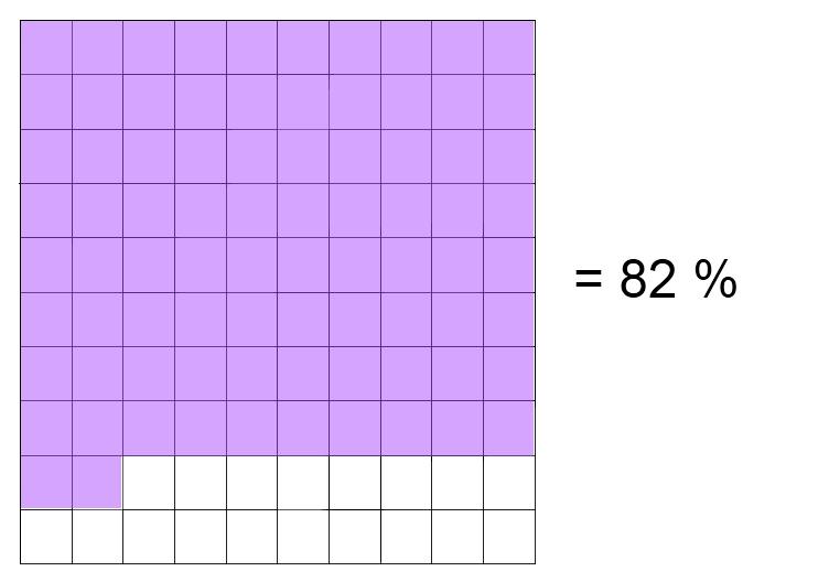 816 Math 2010: Final Percent Post
