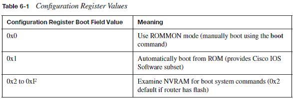 Конспект к экзамену CCNA - ICND1 Book Chapter 6 - Network