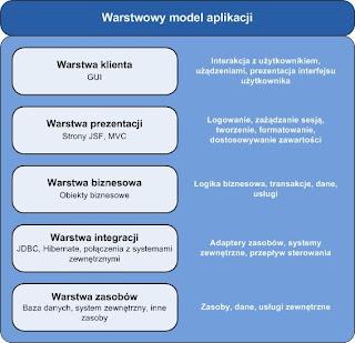 Model warstwowy aplikacji.