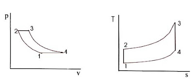 mechanical engineering: Gas Turbine Cycle