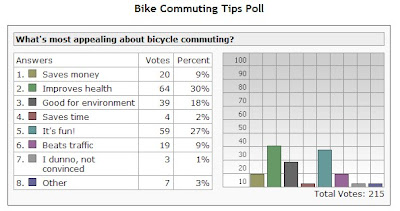 Image of poll results sampling bike commuters