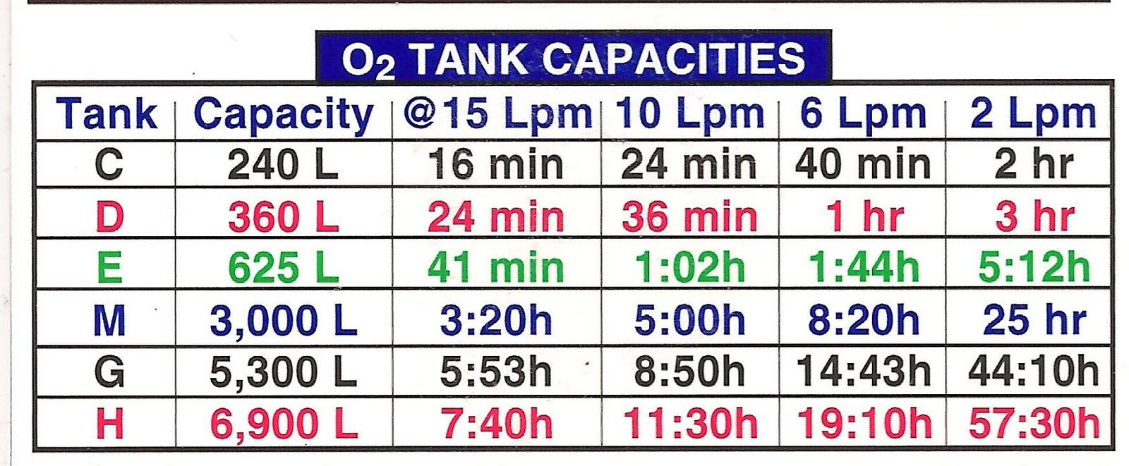 Ems solutions international cuanto durar el o2 oxigeno for Diferencia entre tanque y estanque