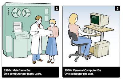 Interaccion persona ordenador ipo