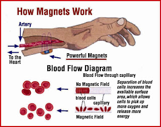 Bio magnet therapy for How does magnetic jewelry work