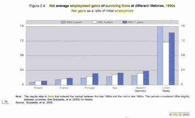 Net Employment Gains