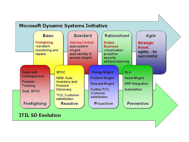 Itil Process Diagram Visio Double Light Switch Wiring Service Management: Support Evolution Model