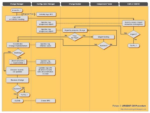 urgent change management process diagram
