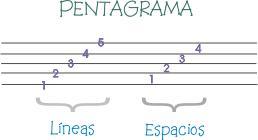 Resultado de imagen para el pentagrama musical